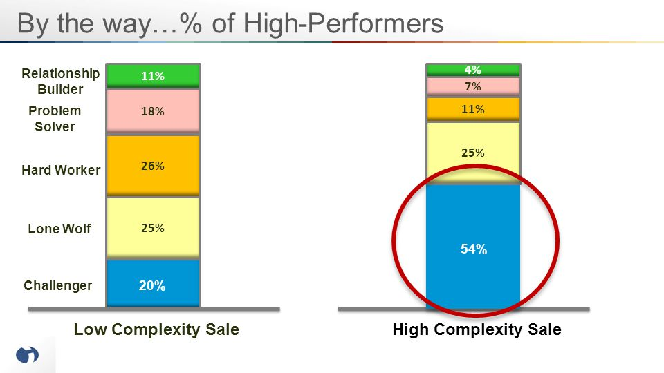 By the way…% of High-Performers