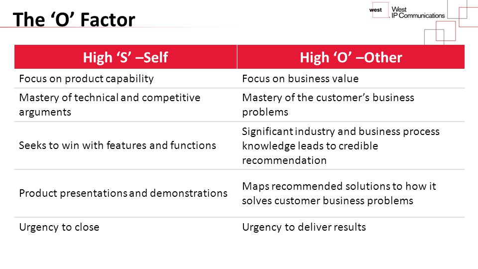 The 'O' Factor High 'S' –Self High 'O' –Other