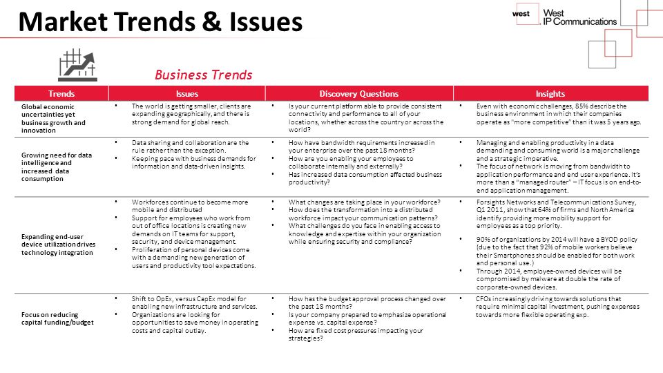 Market Trends & Issues Business Trends Trends Issues