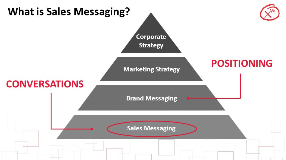 What is Sales Messaging