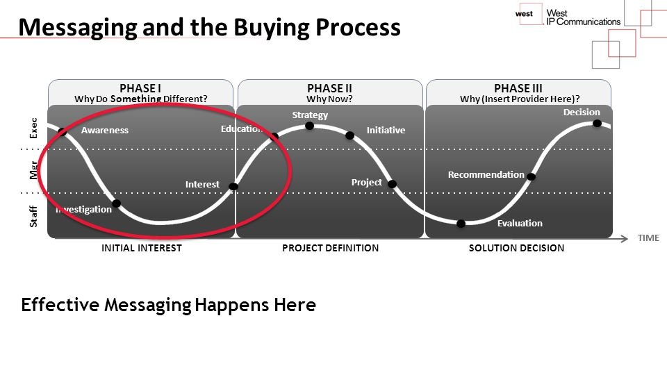 Messaging and the Buying Process