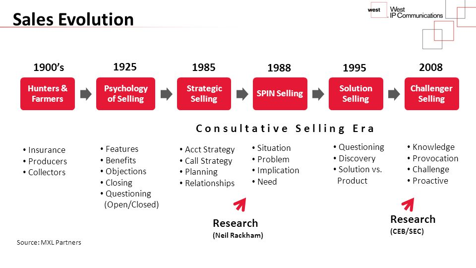 Sales Evolution 1900's. 1925. 1985. 1988. 1995. 2008. Hunters & Farmers. Psychology of Selling.