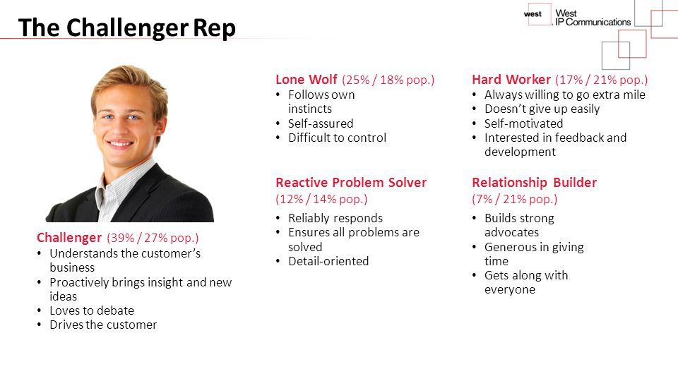 The Challenger Rep Lone Wolf (25% / 18% pop.)