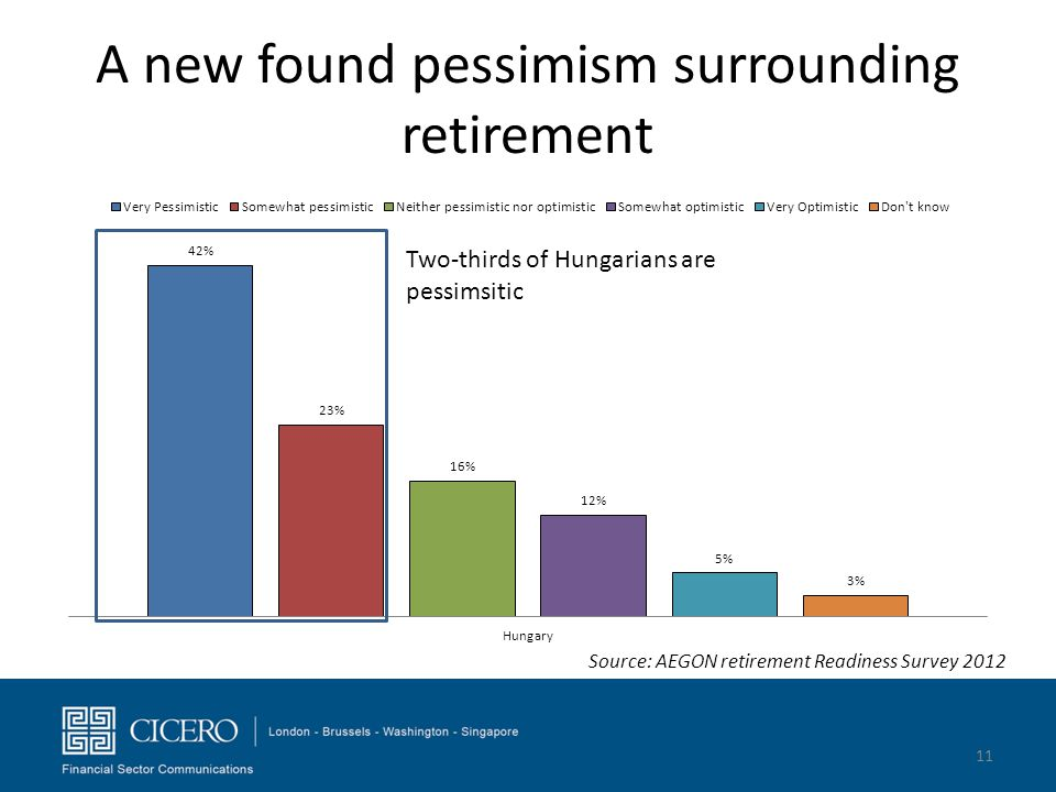 A new found pessimism surrounding retirement