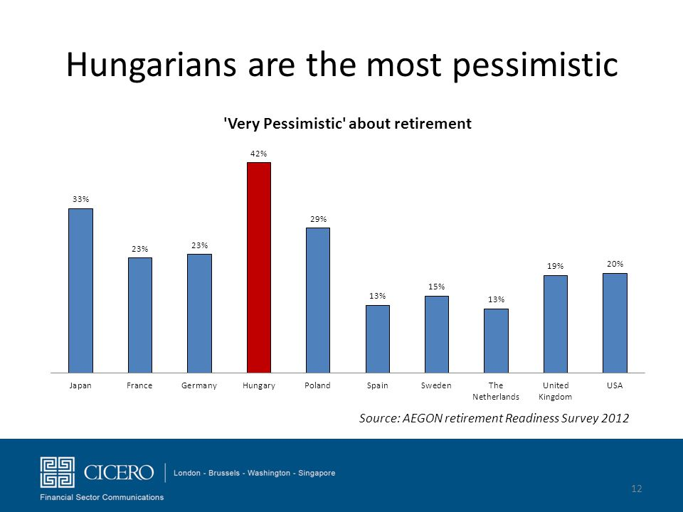 Hungarians are the most pessimistic