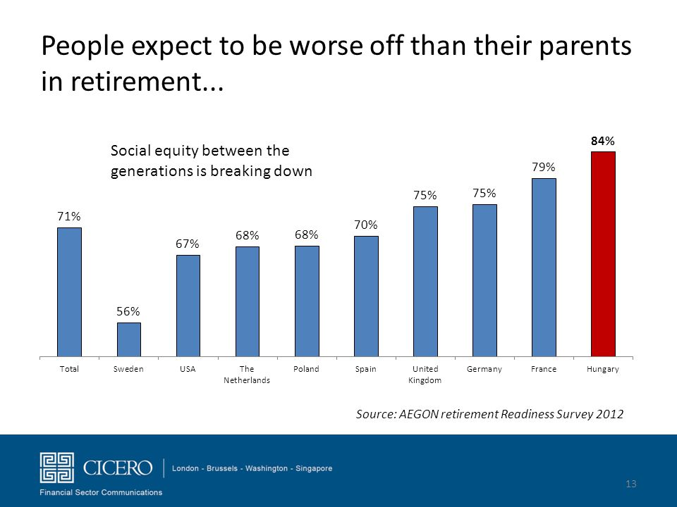 People expect to be worse off than their parents in retirement...