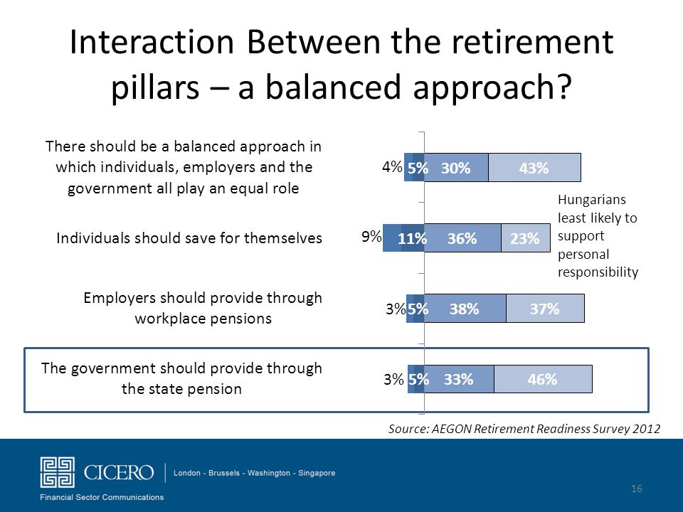 Interaction Between the retirement pillars – a balanced approach