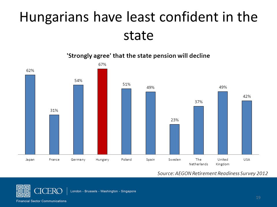 Hungarians have least confident in the state