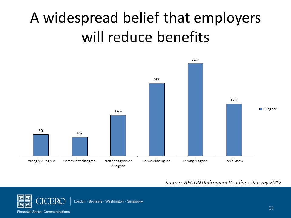 A widespread belief that employers will reduce benefits