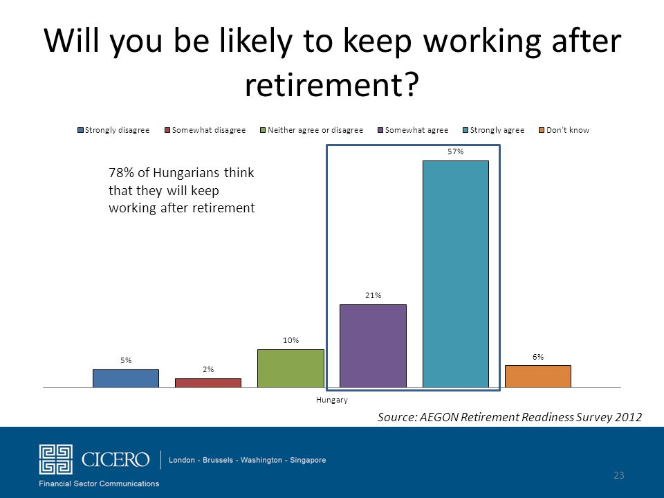 Will you be likely to keep working after retirement