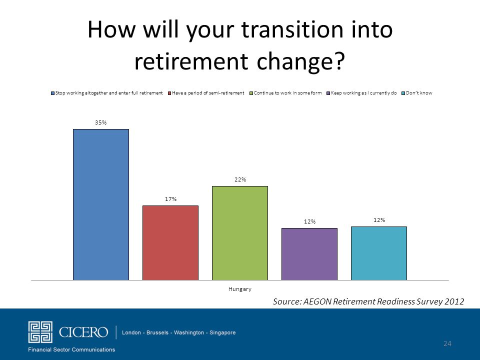 How will your transition into retirement change