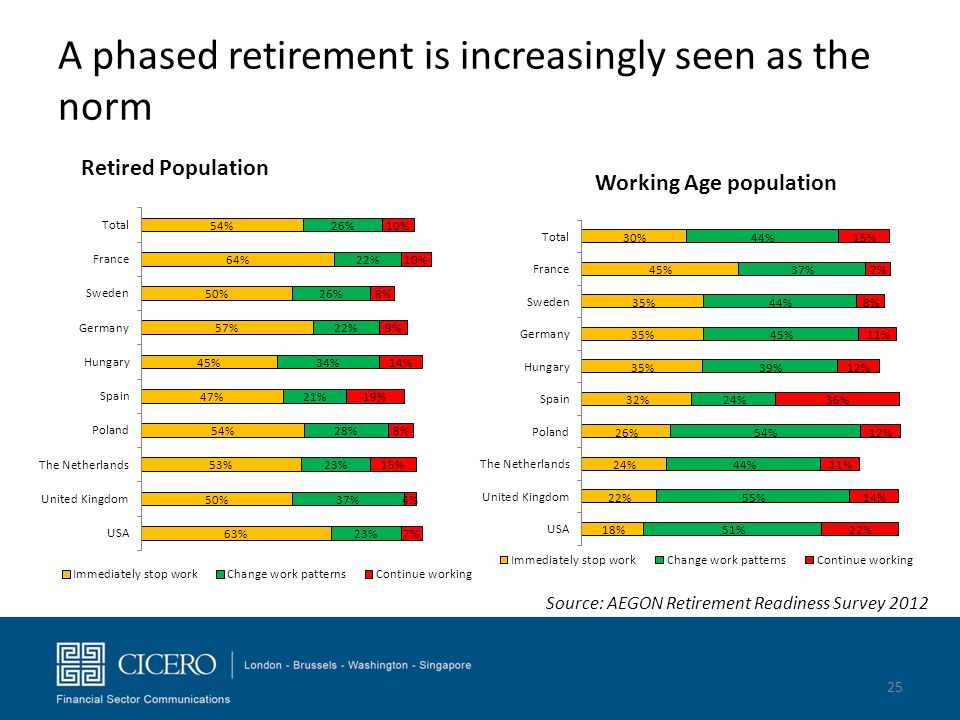 A phased retirement is increasingly seen as the norm