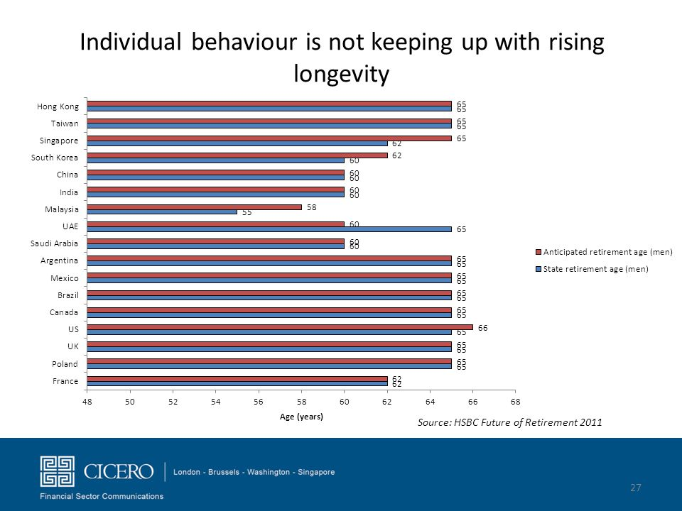 Individual behaviour is not keeping up with rising longevity