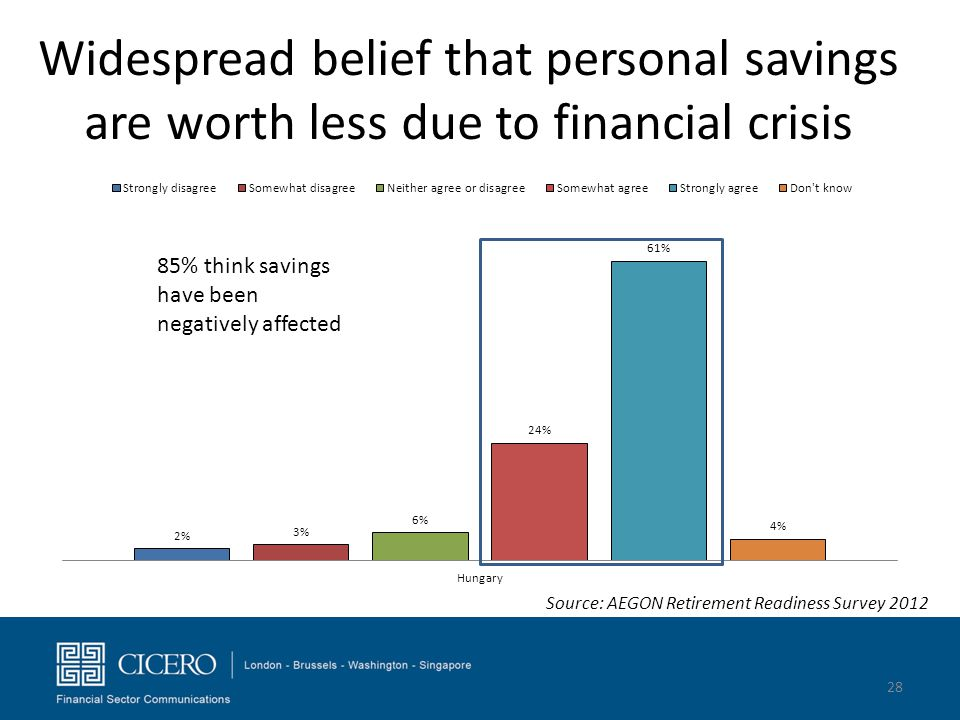 Widespread belief that personal savings are worth less due to financial crisis