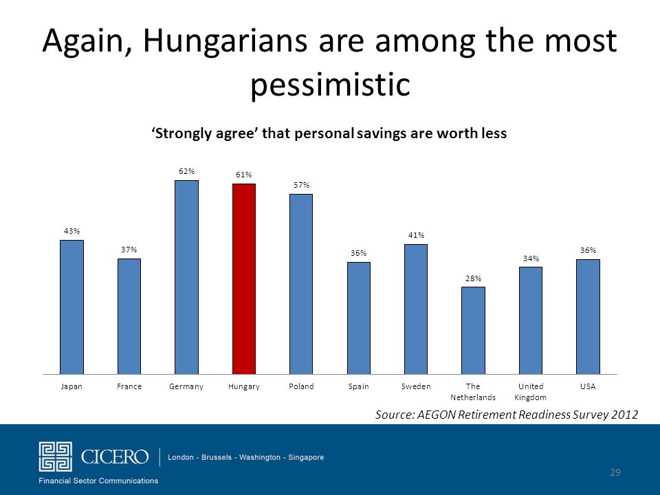 Again, Hungarians are among the most pessimistic