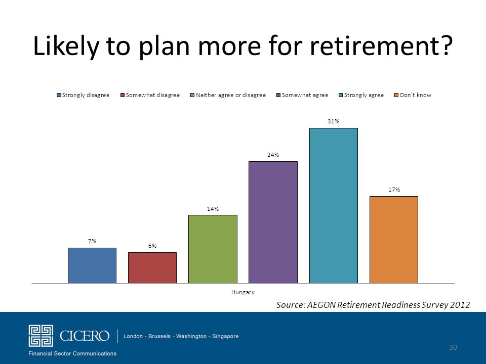 Likely to plan more for retirement