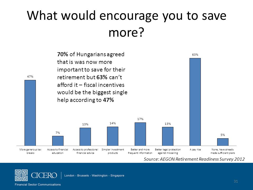What would encourage you to save more
