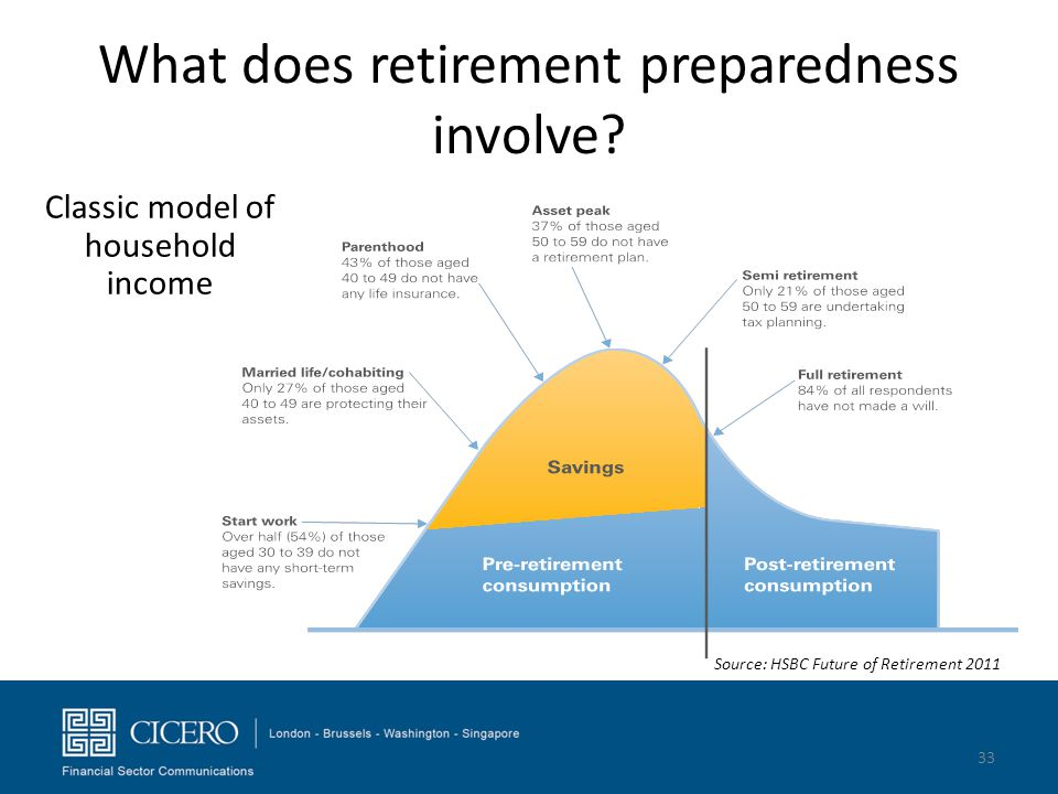 What does retirement preparedness involve