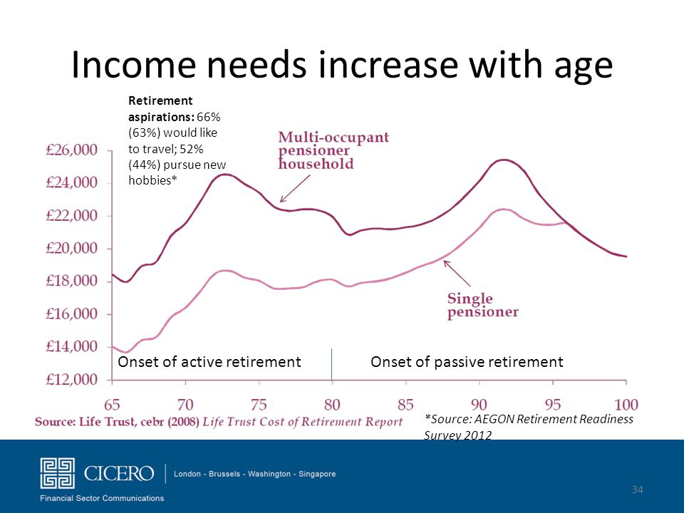 Income needs increase with age