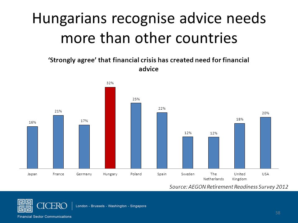 Hungarians recognise advice needs more than other countries