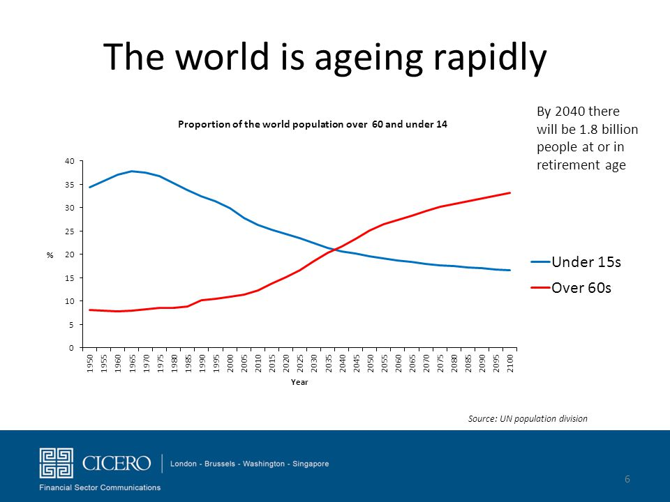 The world is ageing rapidly