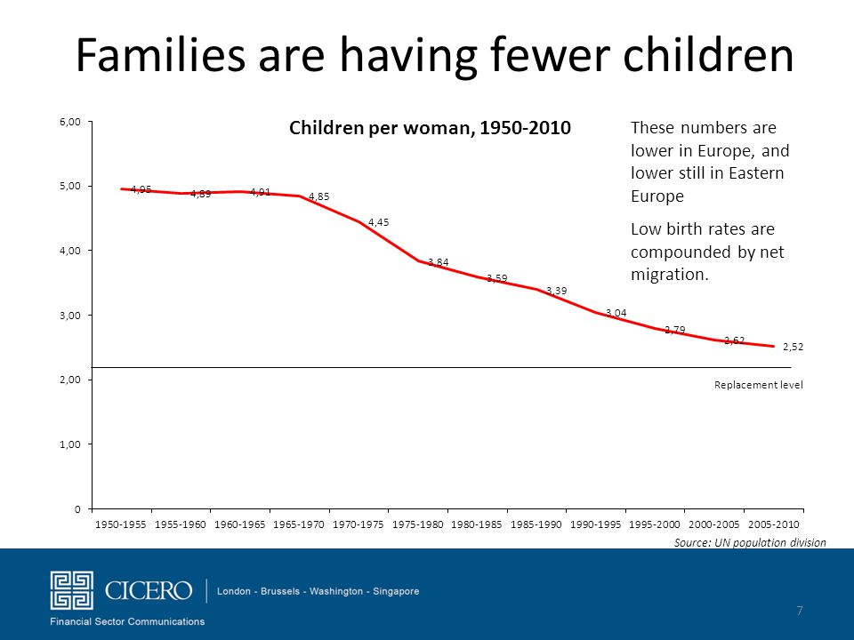 Families are having fewer children