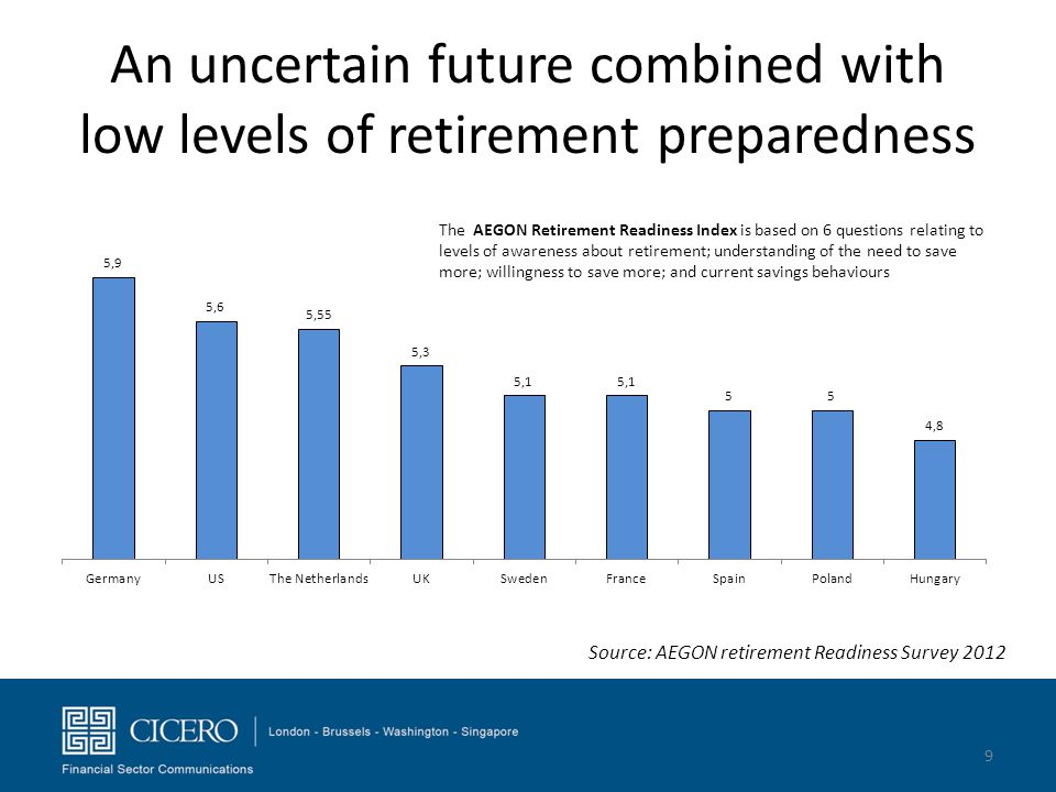 An uncertain future combined with low levels of retirement preparedness