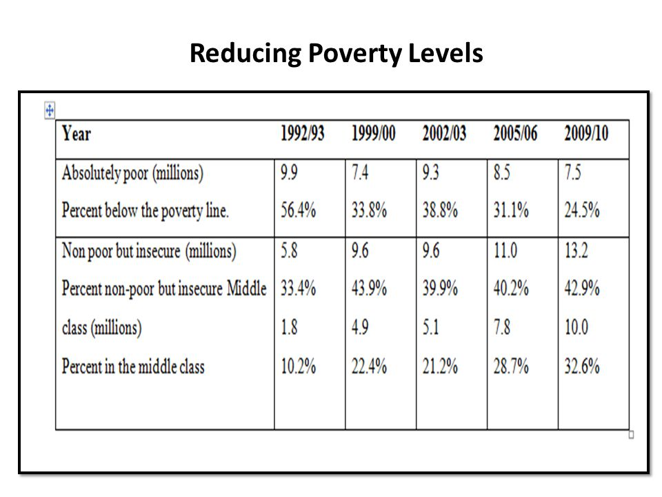 Reducing Poverty Levels