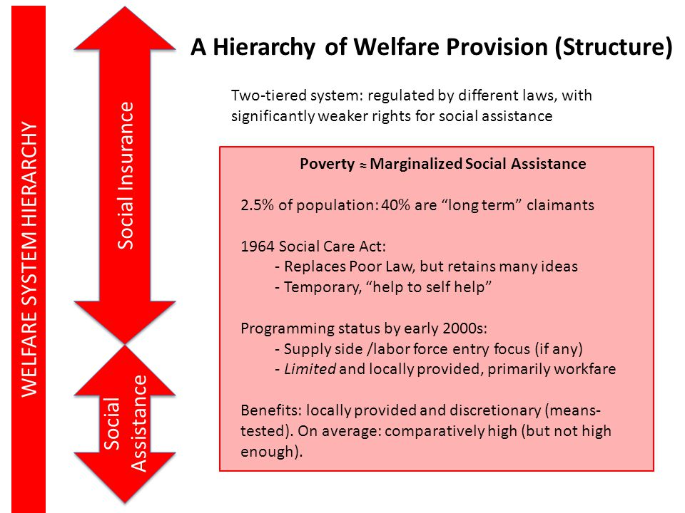 A Hierarchy of Welfare Provision (Structure)