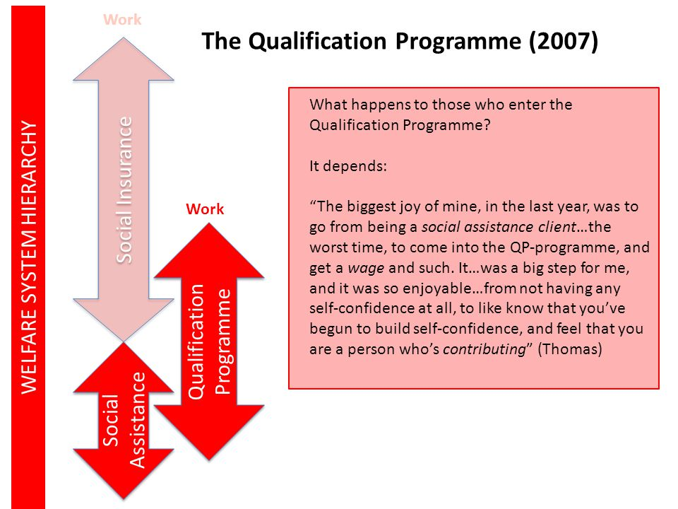 The Qualification Programme (2007)