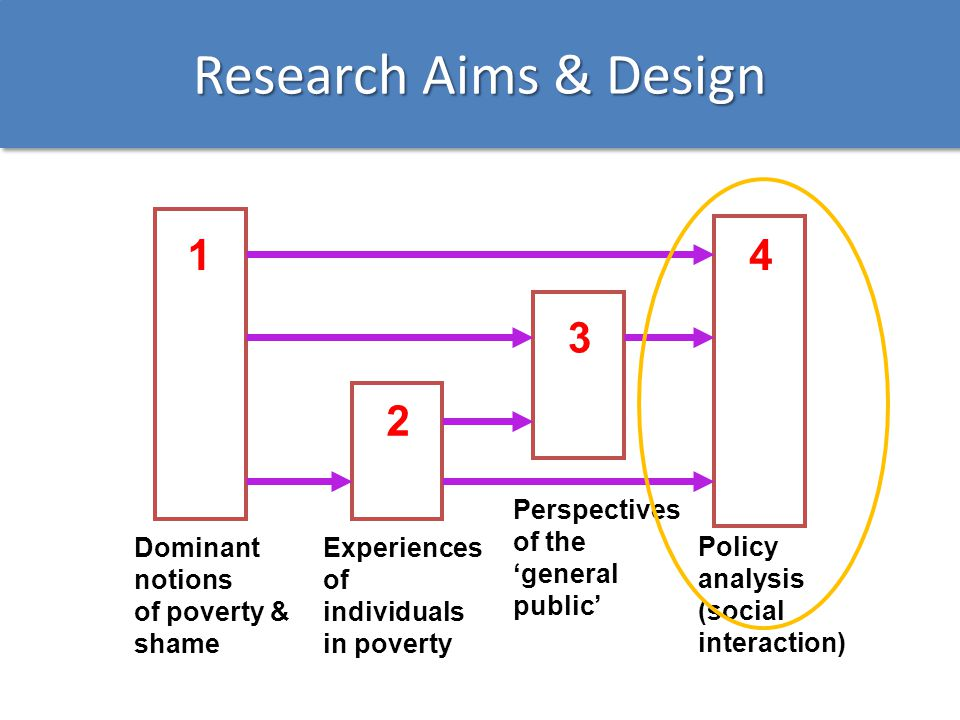 Research Aims & Design 4 1 3 2 Policy analysis (social interaction)