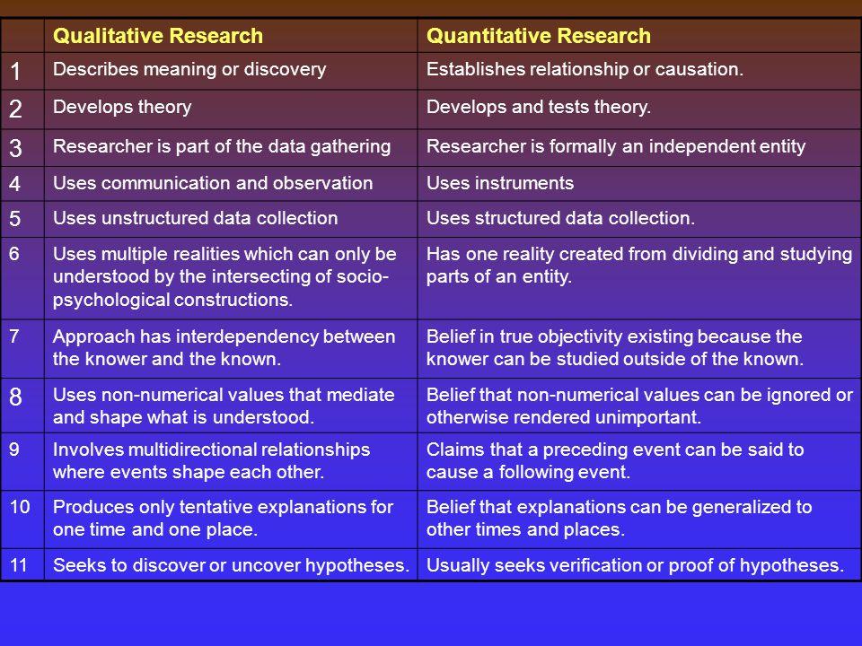 1 2 3 8 Qualitative Research Quantitative Research 4 5