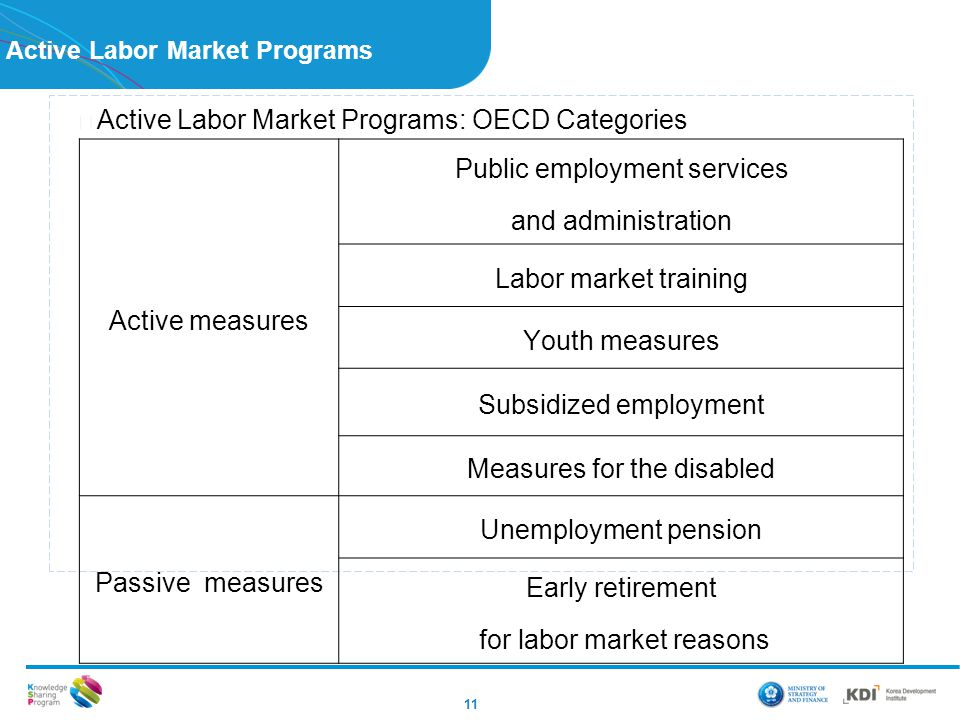 Active Labor Market Programs