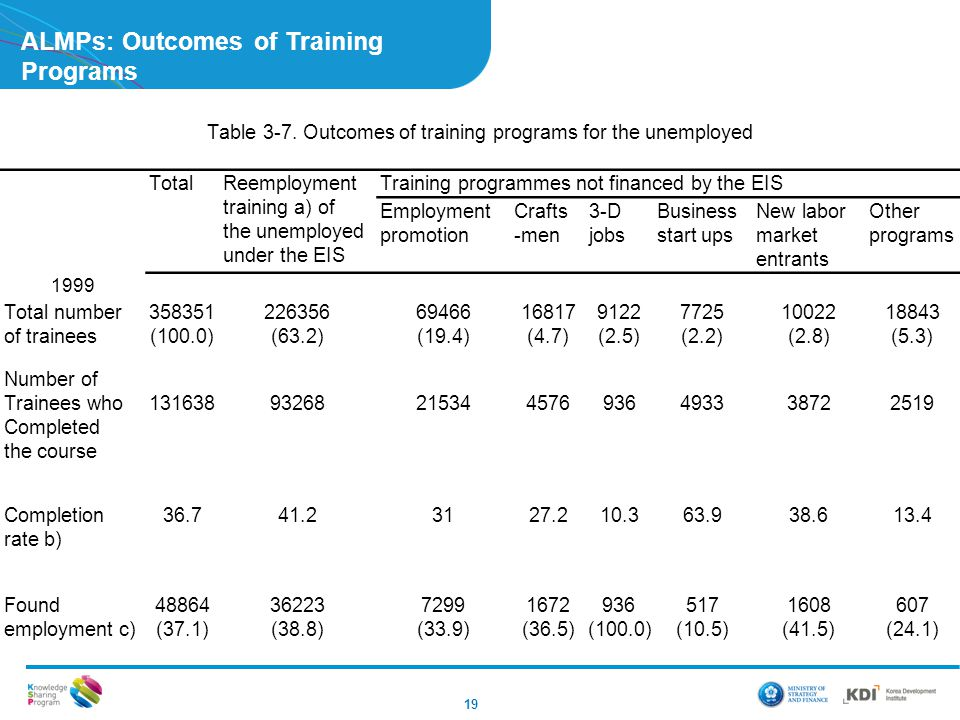 ALMPs: Outcomes of Training Programs