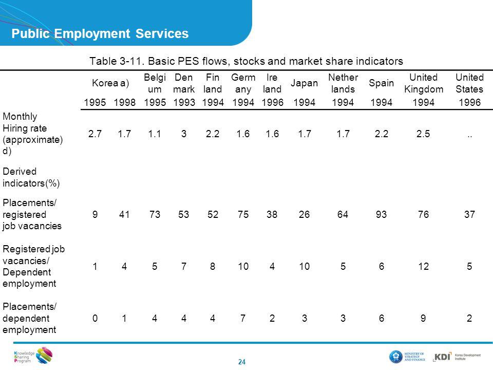 Public Employment Services