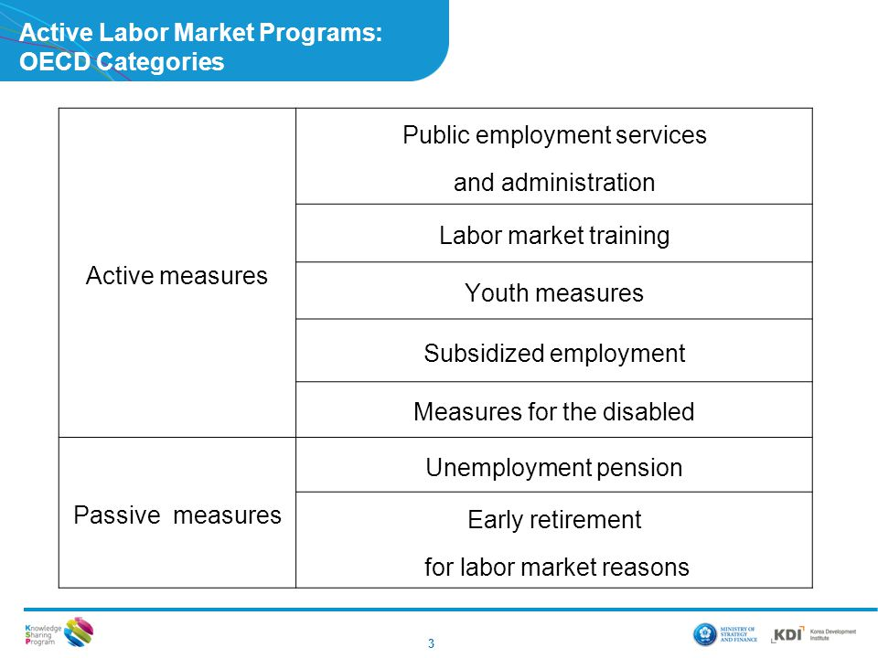Active Labor Market Programs: OECD Categories
