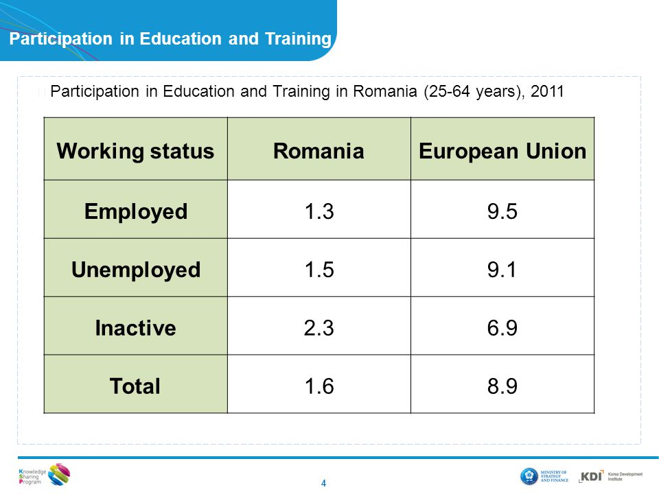 Participation in Education and Training