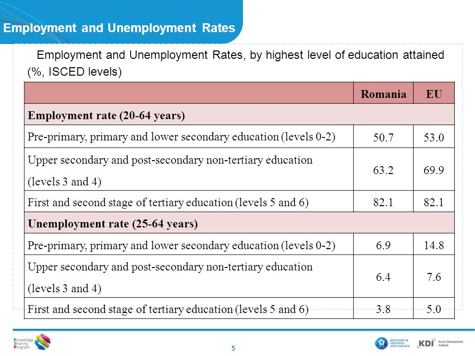 Employment and Unemployment Rates