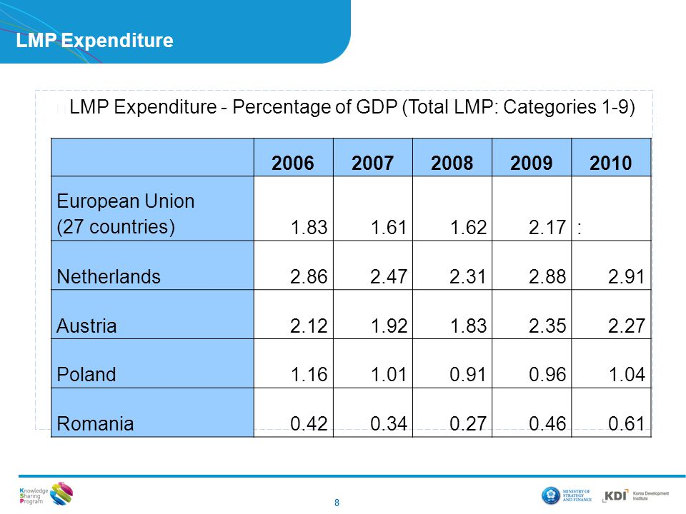 LMP Expenditure LMP Expenditure - Percentage of GDP (Total LMP: Categories 1-9) 2006. 2007. 2008.