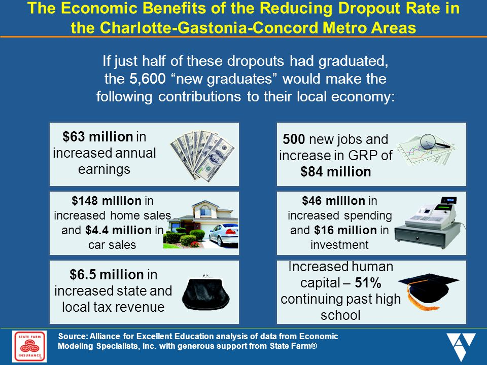 The Economic Benefits of the Reducing Dropout Rate in the Charlotte-Gastonia-Concord Metro Areas