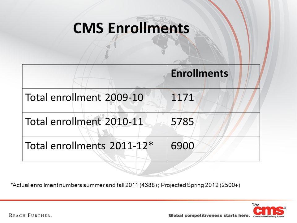 CMS Enrollments Enrollments Total enrollment 2009-10 1171