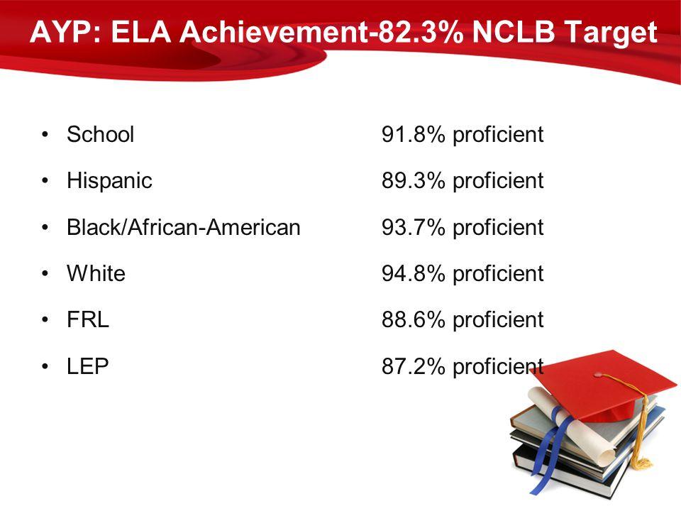 AYP: ELA Achievement-82.3% NCLB Target