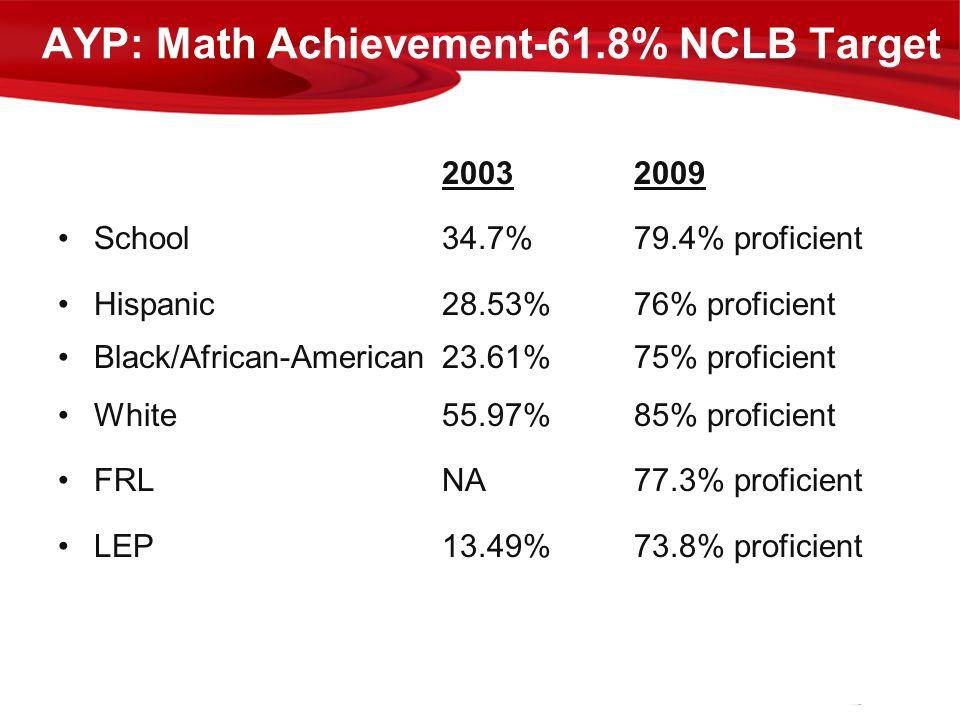 AYP: Math Achievement-61.8% NCLB Target