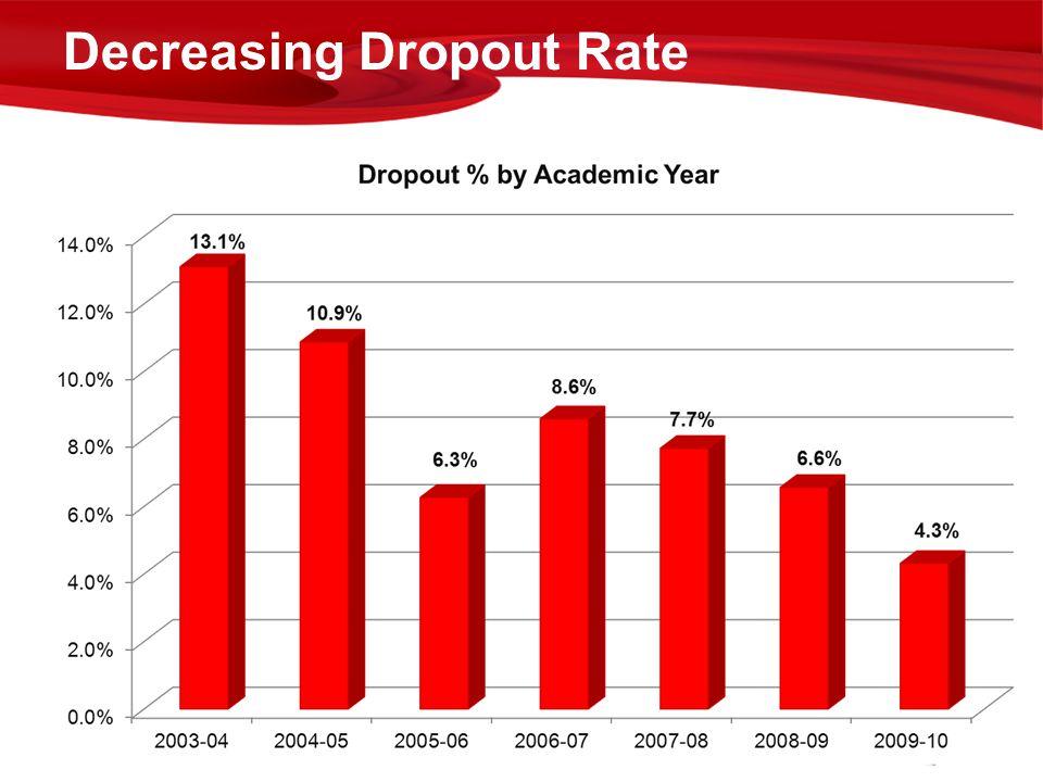 Decreasing Dropout Rate