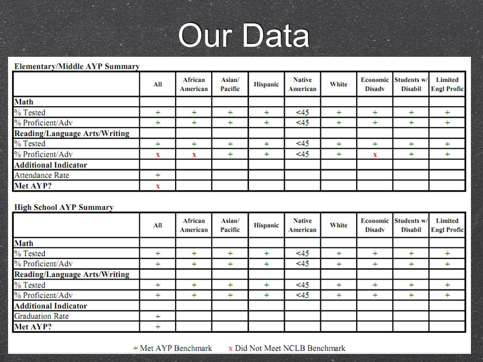 Our Data AYP TABLES 2003-2009 http://www.mnps.org/AssetFactory.aspx did=2527 7