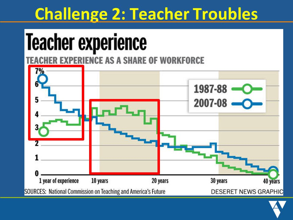 Challenge 2: Teacher Troubles