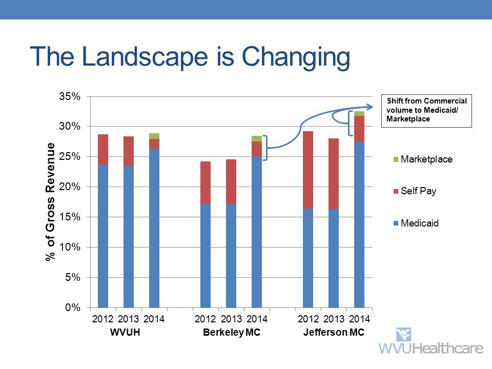 The Landscape is Changing