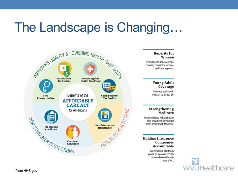 The Landscape is Changing…