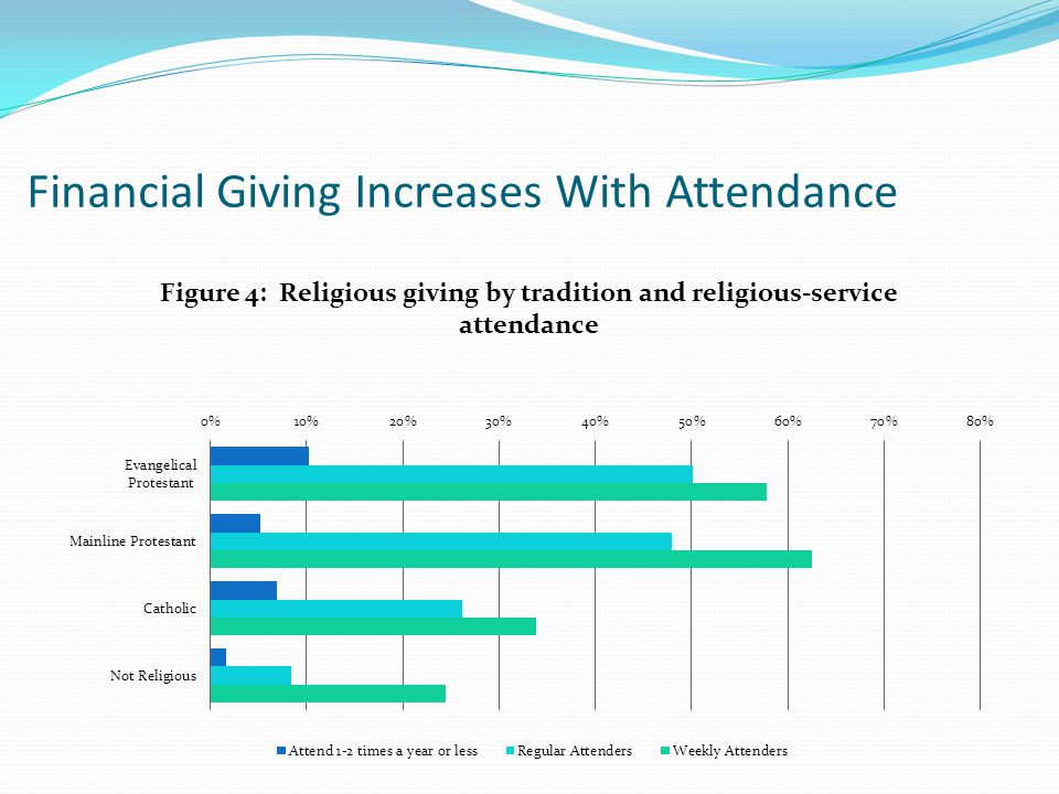 Financial Giving Increases With Attendance