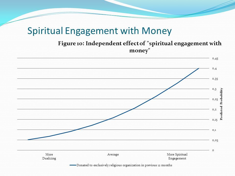 Spiritual Engagement with Money